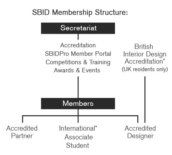 SBID Membership Structure - Final