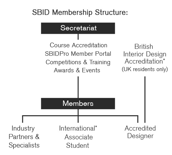 SBID Membership Structure 2021